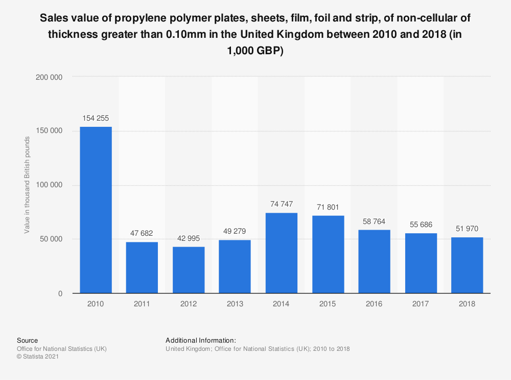 Statistic: Sales value of propylene polymer plates, sheets, film, foil and strip, of non-cellular of thickness greater than 0.10mm in the United Kingdom between 2010 and 2017 (in 1,000 GBP) | Statista