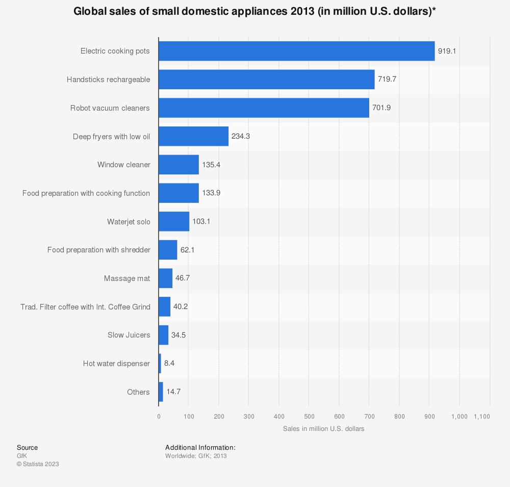 Statistic: Global sales of small domestic appliances 2013 (in million U.S. dollars)* | Statista