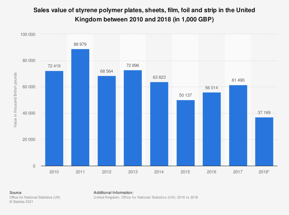 Statistic: Sales value of styrene polymer plates, sheets, film, foil and strip in the United Kingdom between 2010 and 2017 (in 1,000 GBP) | Statista