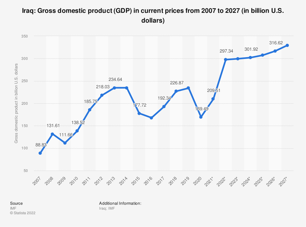 Statistic: Iraq: Gross domestic product (GDP) in current prices from 2004 to 2021(in billion international dollars) | Statista