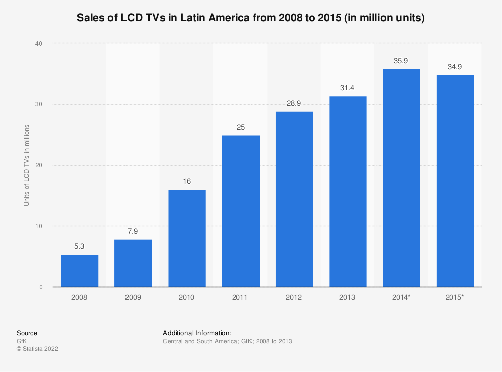 Statistic: Sales of LCD TVs in Latin America from 2008 to 2015 (in million units) | Statista
