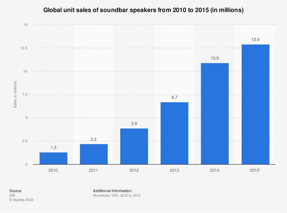 Statistic: Global unit sales of soundbar speakers from 2010 to 2015 (in millions) | Statista