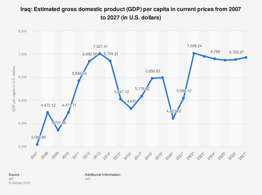 Statistic: Iraq: Estimated gross domestic product (GDP) per capita in current prices from 2014 to 2024 (in U.S. dollars) | Statista