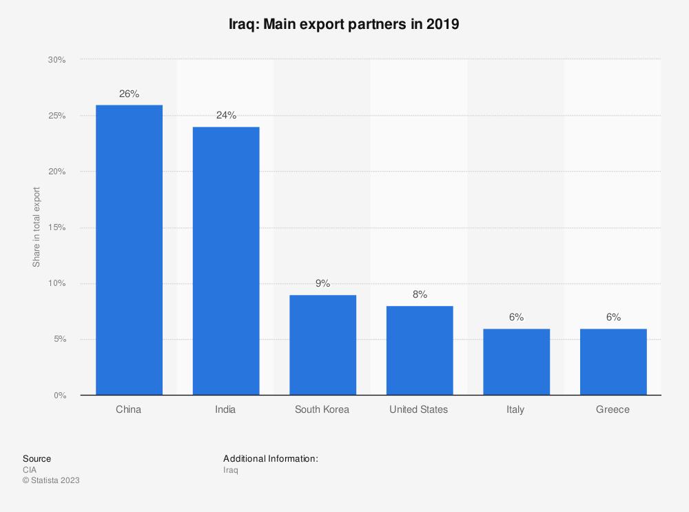Statistic: Iraq: Main export partners in 2017 | Statista