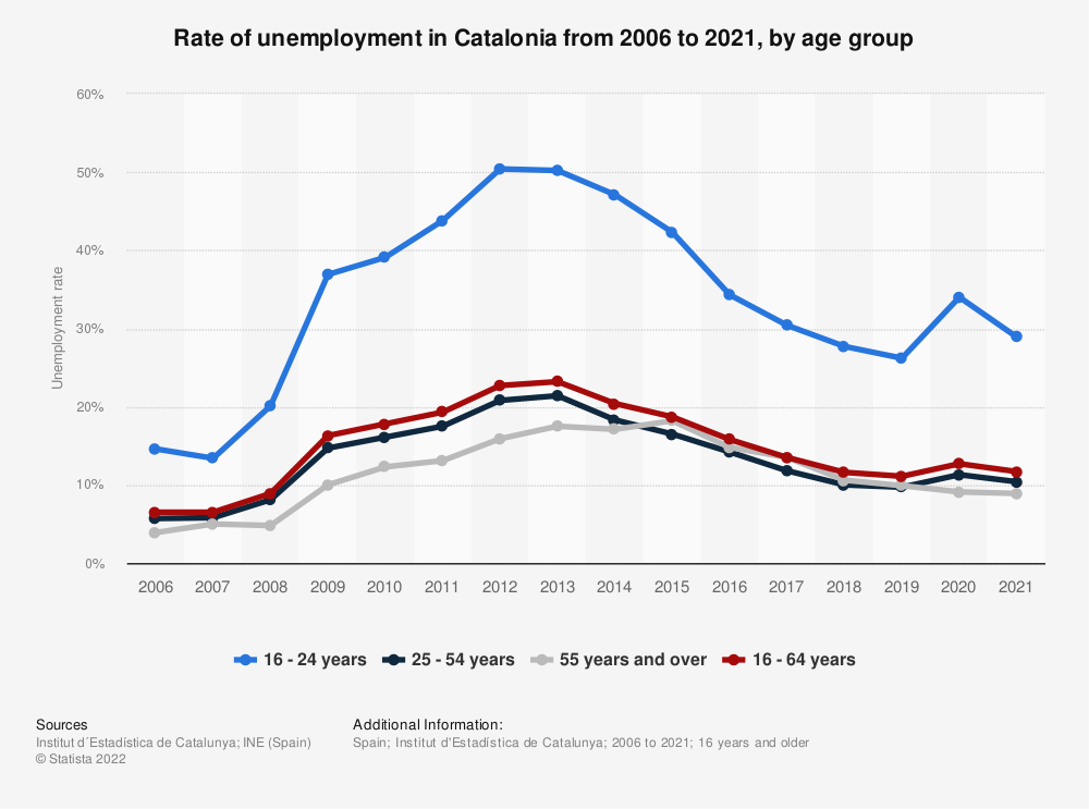Statistic: Rate of unemployment in Catalonia from 2006 to 2019, by age group | Statista