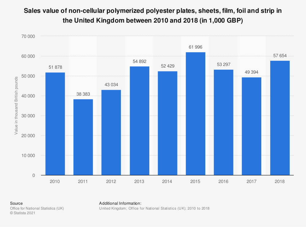 Statistic: Sales value of non-cellular polymerized polyester plates, sheets, film, foil and strip in the United Kingdom between 2010 and 2016 (in 1,000 GBP) | Statista