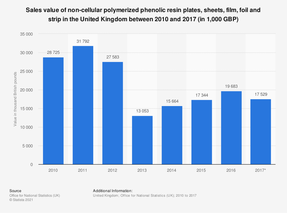 Statistic: Sales value of non-cellular polymerized phenolic resin plates, sheets, film, foil and strip in the United Kingdom between 2010 and 2017 (in 1,000 GBP) | Statista