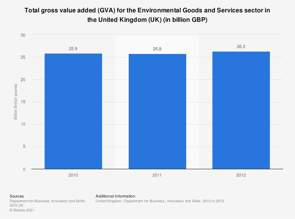 Statistic: Total gross value added (GVA) for the Environmental Goods and Services sector in the United Kingdom (UK) (in billion GBP) | Statista