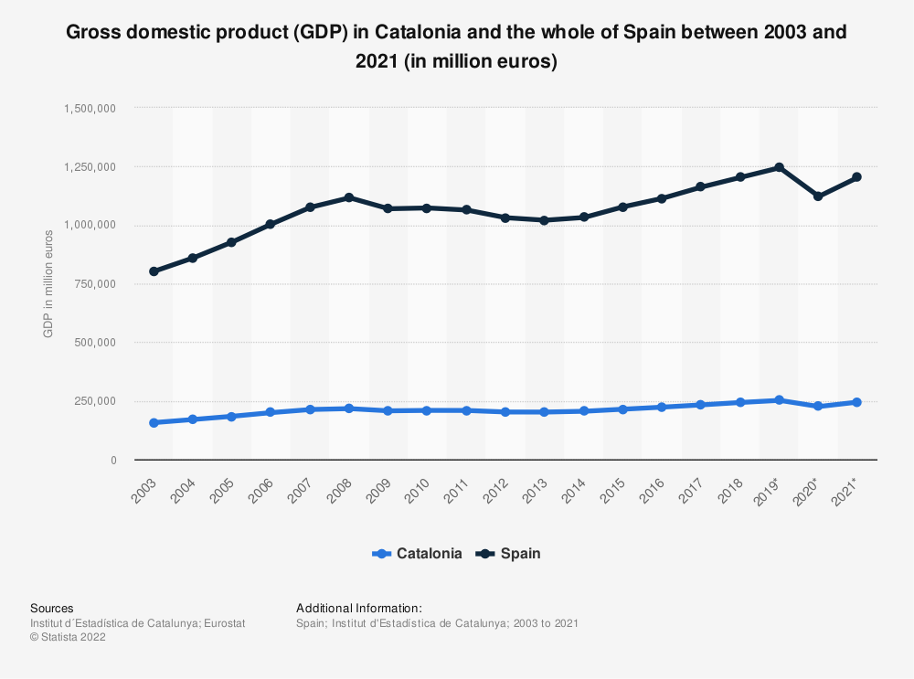 Statistic: Gross domestic product (GDP) in Catalonia and the whole of Spain between 2003 and 2017 (in million euros) | Statista