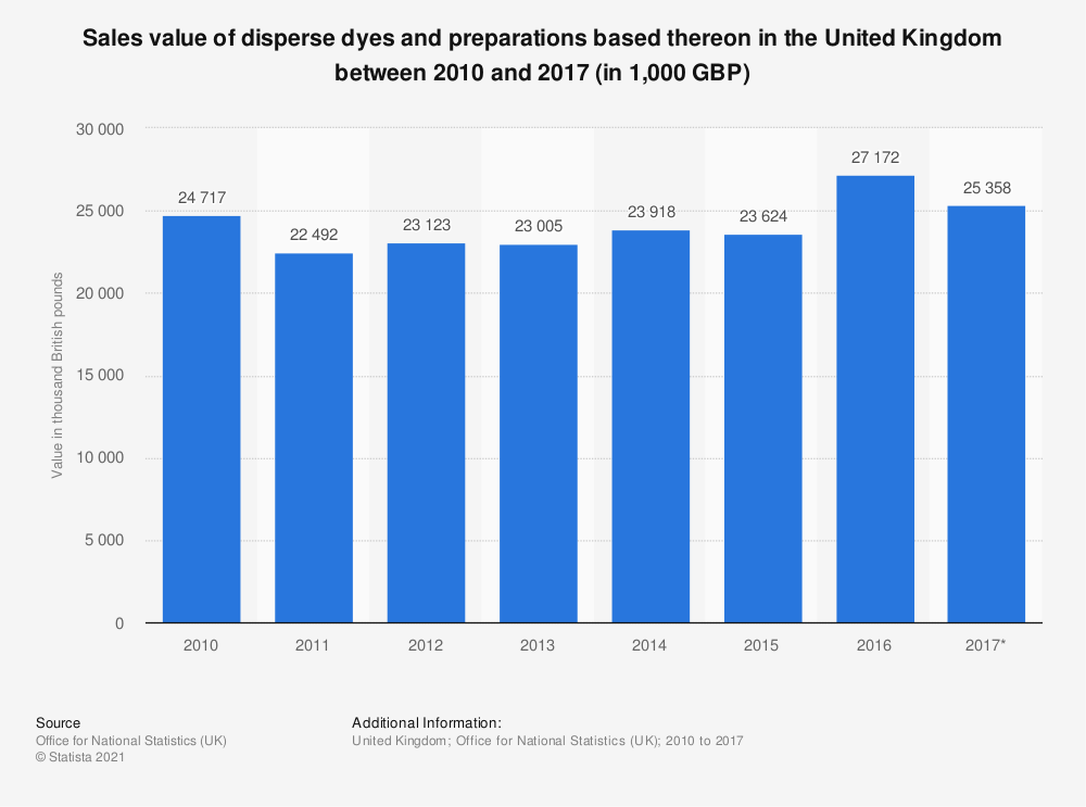 Statistic: Sales value of disperse dyes and preparations based thereon in the United Kingdom between 2010 and 2017 (in 1,000 GBP) | Statista