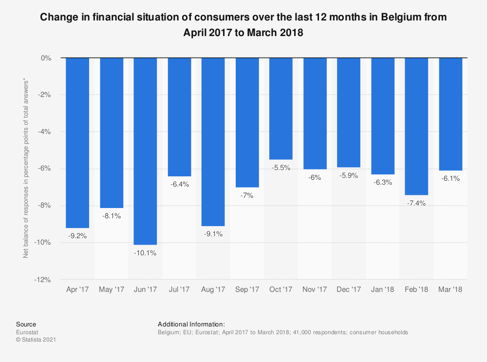 Statistic: Change in financial situation of consumers over the last 12 months in Belgium from April 2017 to March 2018 | Statista