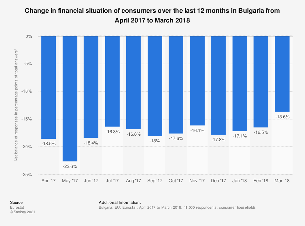 Statistic: Change in financial situation of consumers over the last 12 months in Bulgaria from April 2017 to March 2018 | Statista