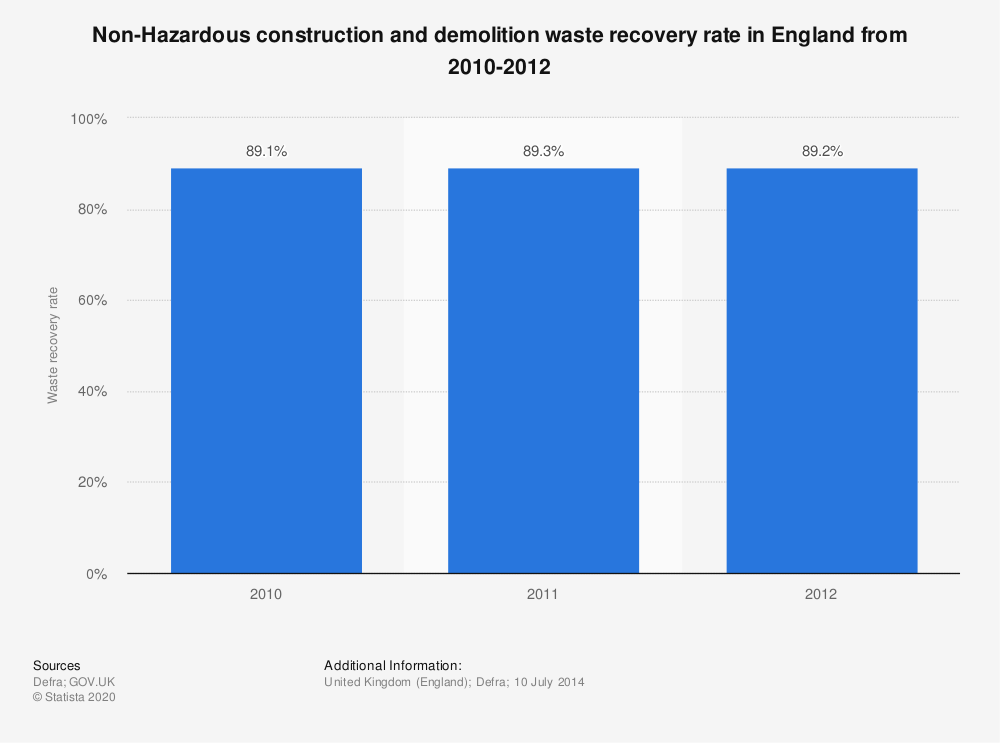Statistic: Non-Hazardous construction and demolition waste recovery rate in England  from 2010-2012   Statista