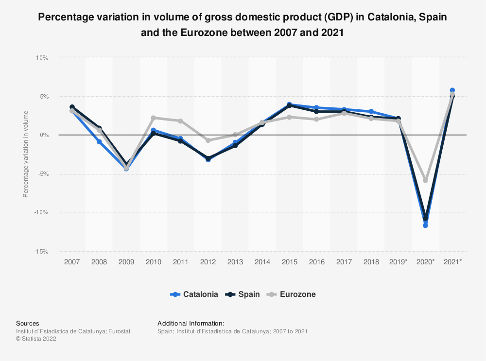 Statistic: Percentage variation in volume of gross domestic product (GDP) in Catalonia, Spain and the Eurozone between 2007 and 2019 | Statista