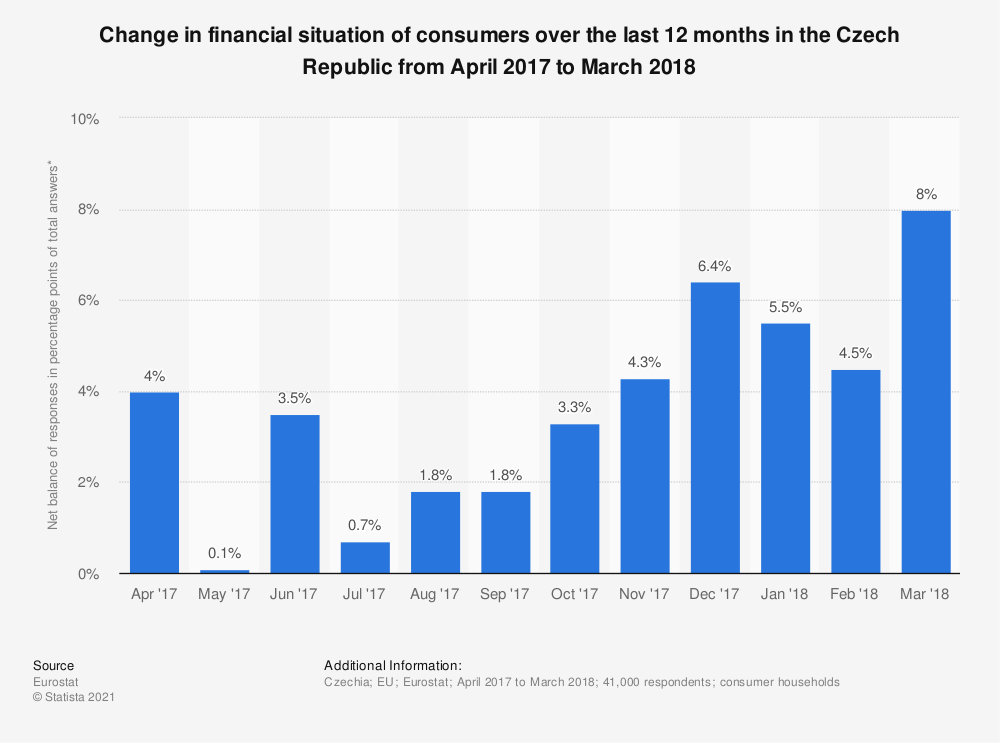 Statistic: Change in financial situation of consumers over the last 12 months in the Czech Republic from April 2017 to March 2018 | Statista