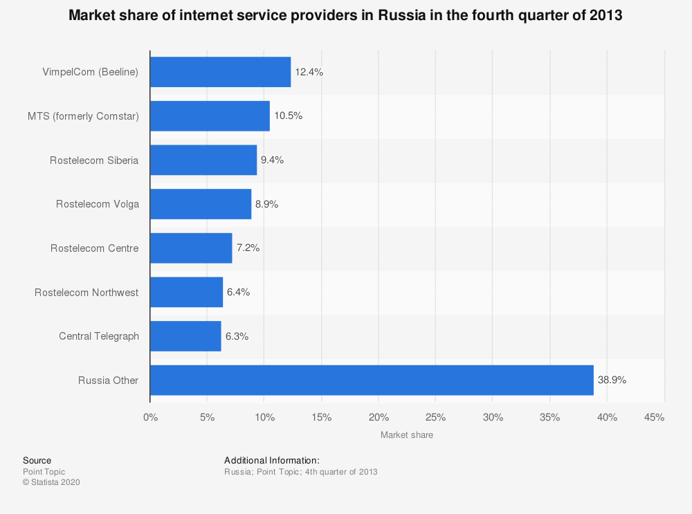 Statistic: Market share of internet service providers in Russia in the fourth quarter of 2013 | Statista
