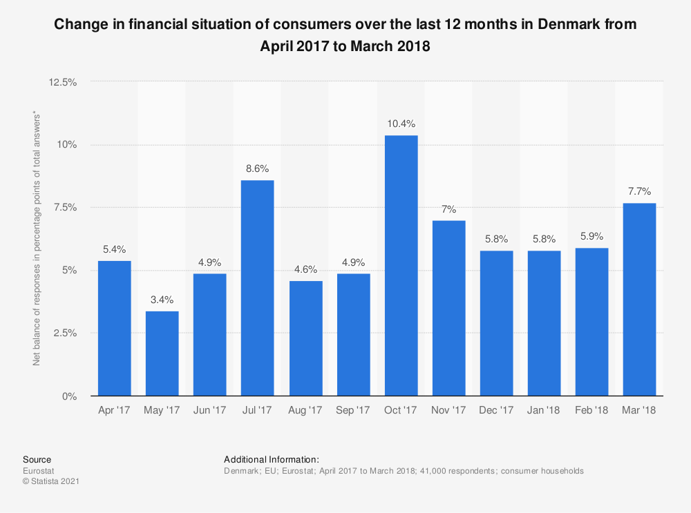 Statistic: Change in financial situation of consumers over the last 12 months in Denmark from April 2017 to March 2018 | Statista