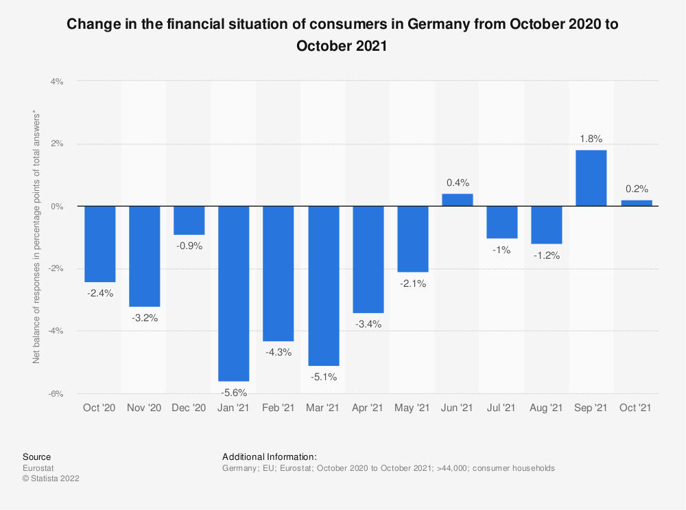 Statistic: Change in financial situation of consumers over the last 12 months in Germany from October 2019 to July 2020 | Statista