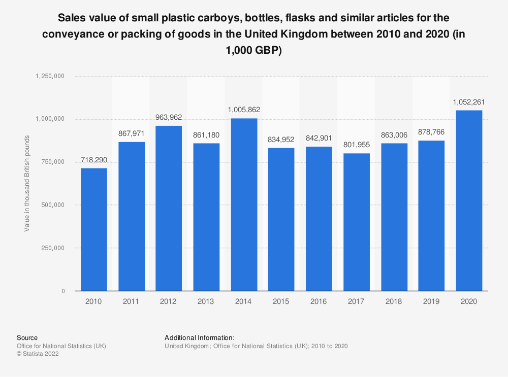 Statistic: Sales value of small plastic carboys, bottles, flasks and similar articles for the conveyance or packing of goods in the United Kingdom between 2010 and 2016 (in 1,000 GBP) | Statista