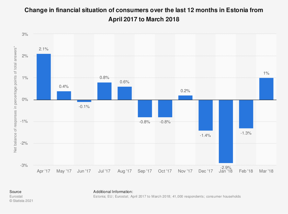 Statistic: Change in financial situation of consumers over the last 12 months in Estonia from April 2017 to March 2018 | Statista