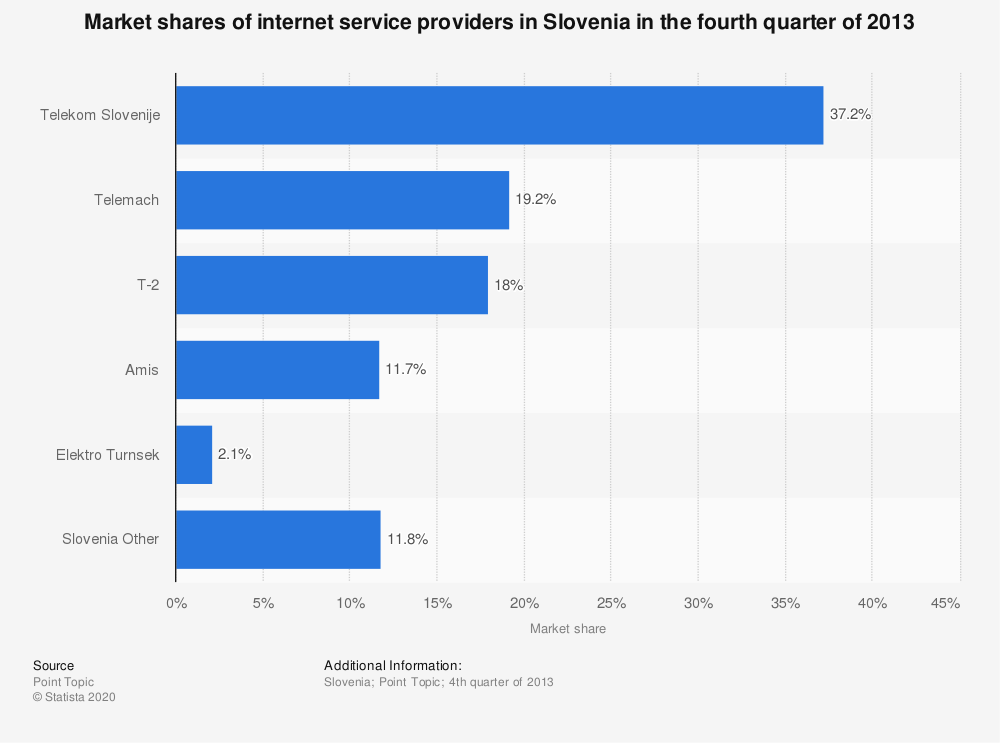 Statistic: Market shares of internet service providers in Slovenia in the fourth quarter of 2013 | Statista