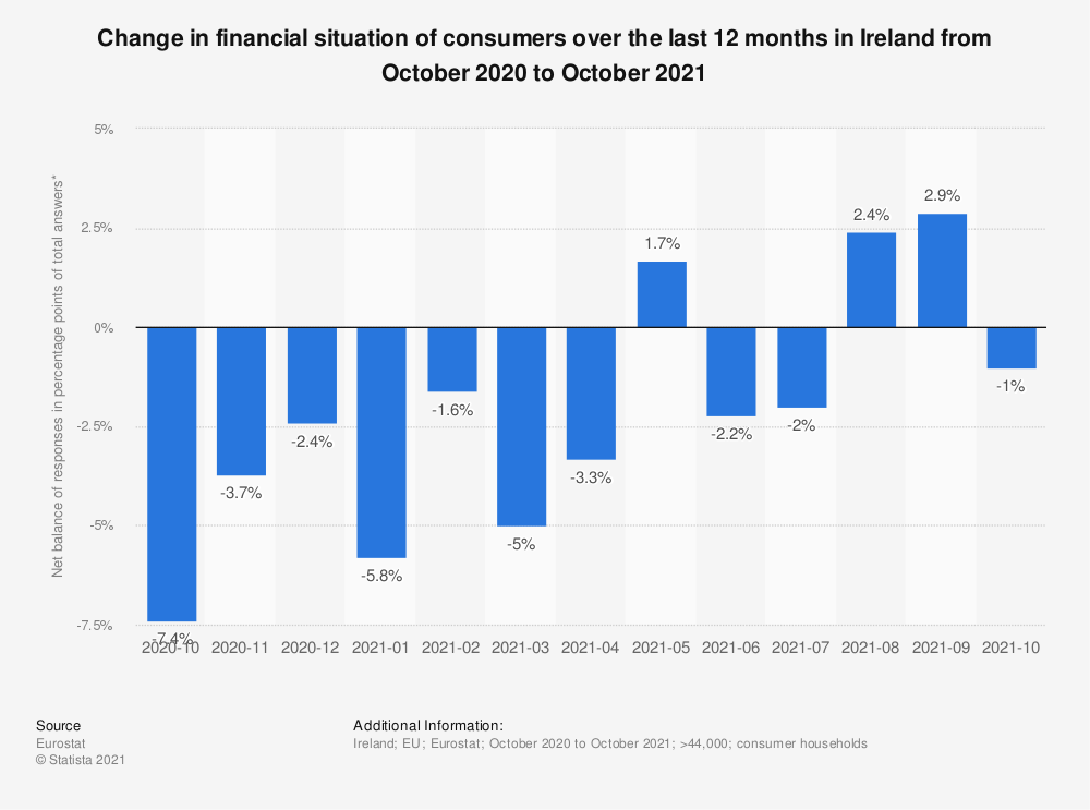 Statistic: Change in financial situation of consumers over the last 12 months in Ireland from October 2019 to July 2020 | Statista