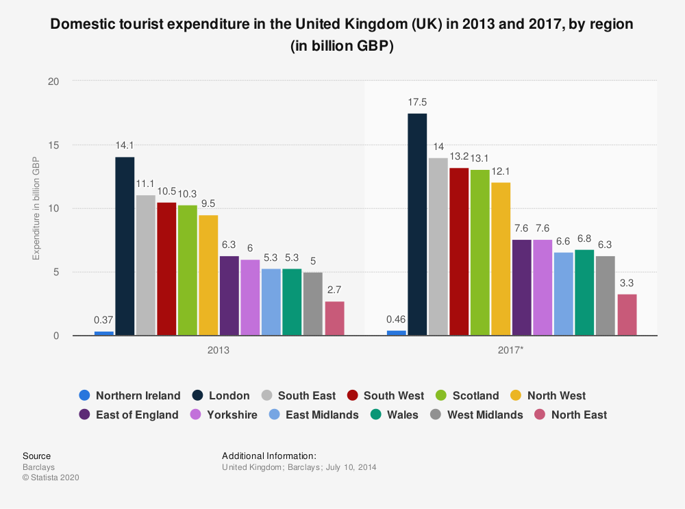 Statistic: Domestic tourist expenditure in the United Kingdom (UK) in 2013 and 2017, by region (in billion GBP) | Statista