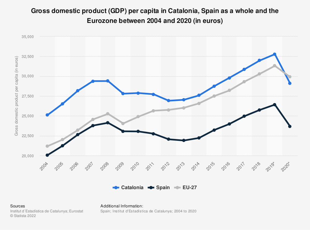 Statistic: Gross domestic product (GDP) per capita in Catalonia, Spain as a whole and the Eurozone between 2004 and 2017 (in euros) | Statista