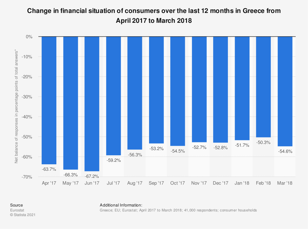 Statistic: Change in financial situation of consumers over the last 12 months in Greece from April 2017 to March 2018 | Statista