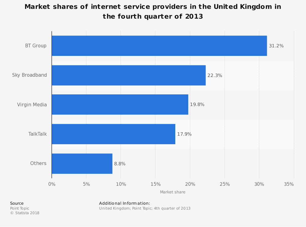 Statistic: Market shares of internet service providers in the United Kingdom in the fourth quarter of 2013 | Statista