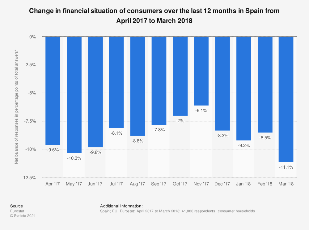 Statistic: Change in financial situation of consumers over the last 12 months in Spain from April 2017 to March 2018 | Statista