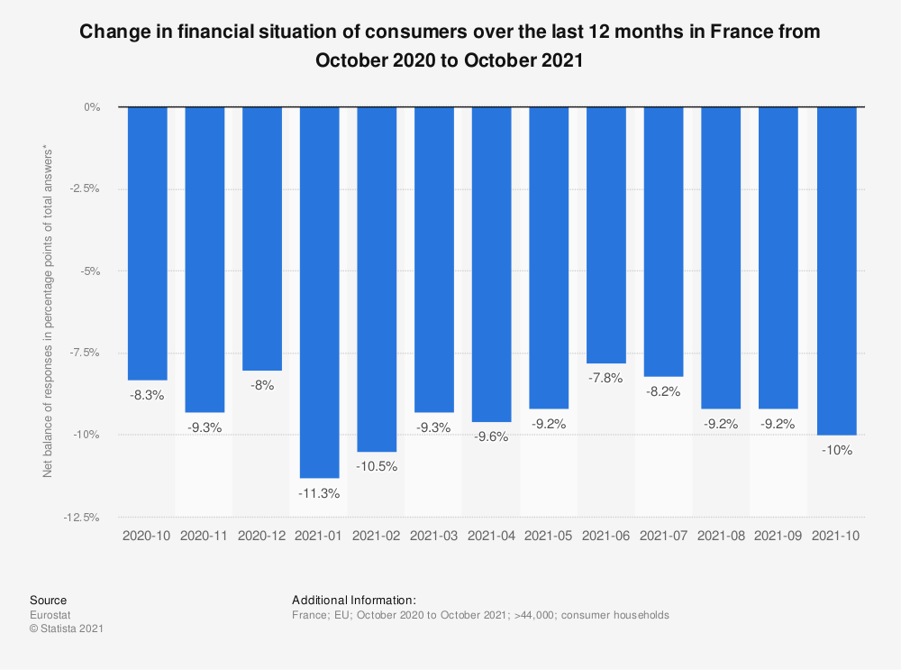 Statistic: Change in financial situation of consumers over the last 12 months in France from June 2018 to March 2019 | Statista
