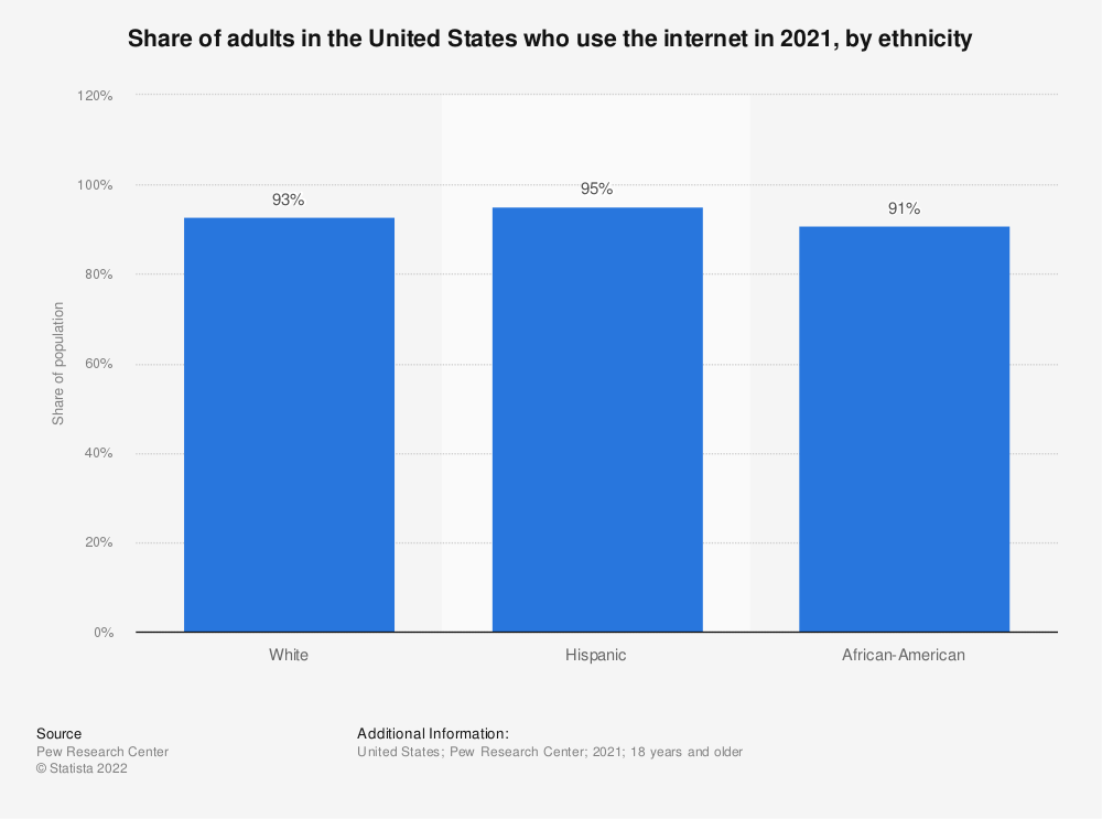Statistic: Share of adults in the United States who use the internet in 2016, by ethnicity | Statista