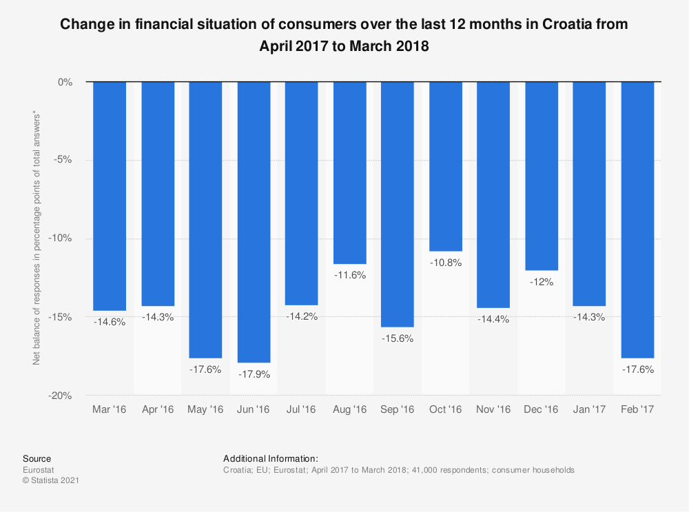 Statistic: Change in financial situation of consumers over the last 12 months in Croatia from April 2017 to March 2018 | Statista