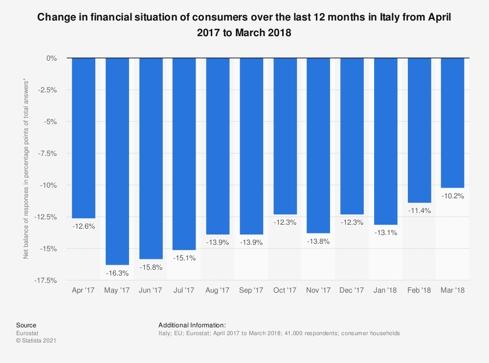 Statistic: Change in financial situation of consumers over the last 12 months in Italy from April 2017 to March 2018 | Statista