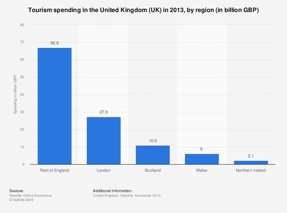 Statistic: Tourism spending in the United Kingdom (UK) in 2013, by region (in billion GBP) | Statista