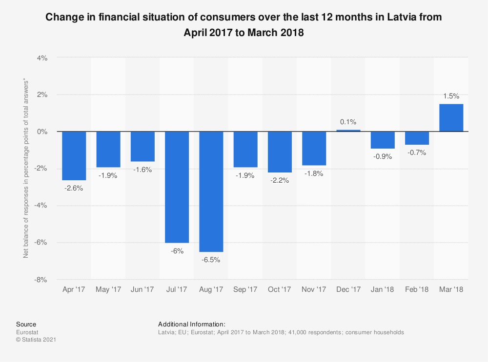 Statistic: Change in financial situation of consumers over the last 12 months in Latvia from April 2017 to March 2018 | Statista