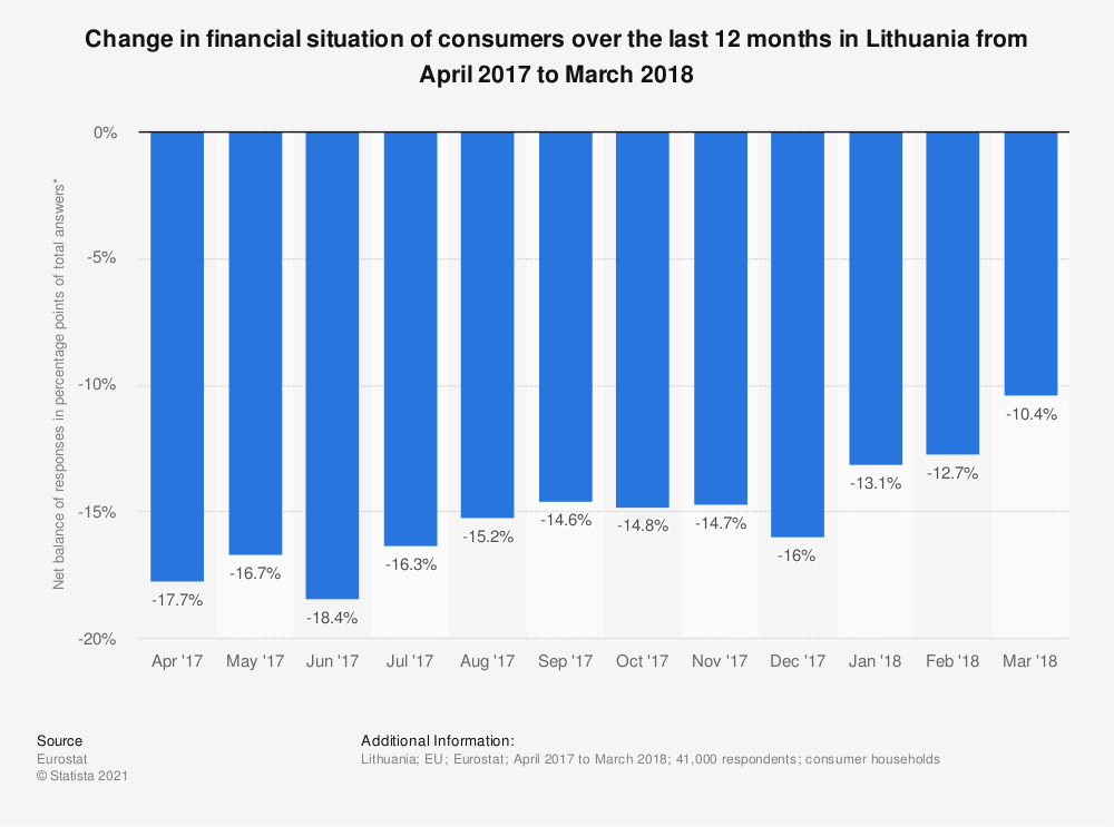 Statistic: Change in financial situation of consumers over the last 12 months in Lithuania from April 2017 to March 2018 | Statista