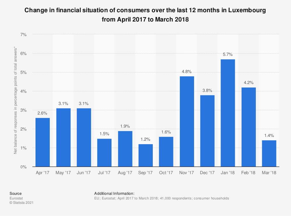 Statistic: Change in financial situation of consumers over the last 12 months in Luxembourg from April 2017 to March 2018 | Statista