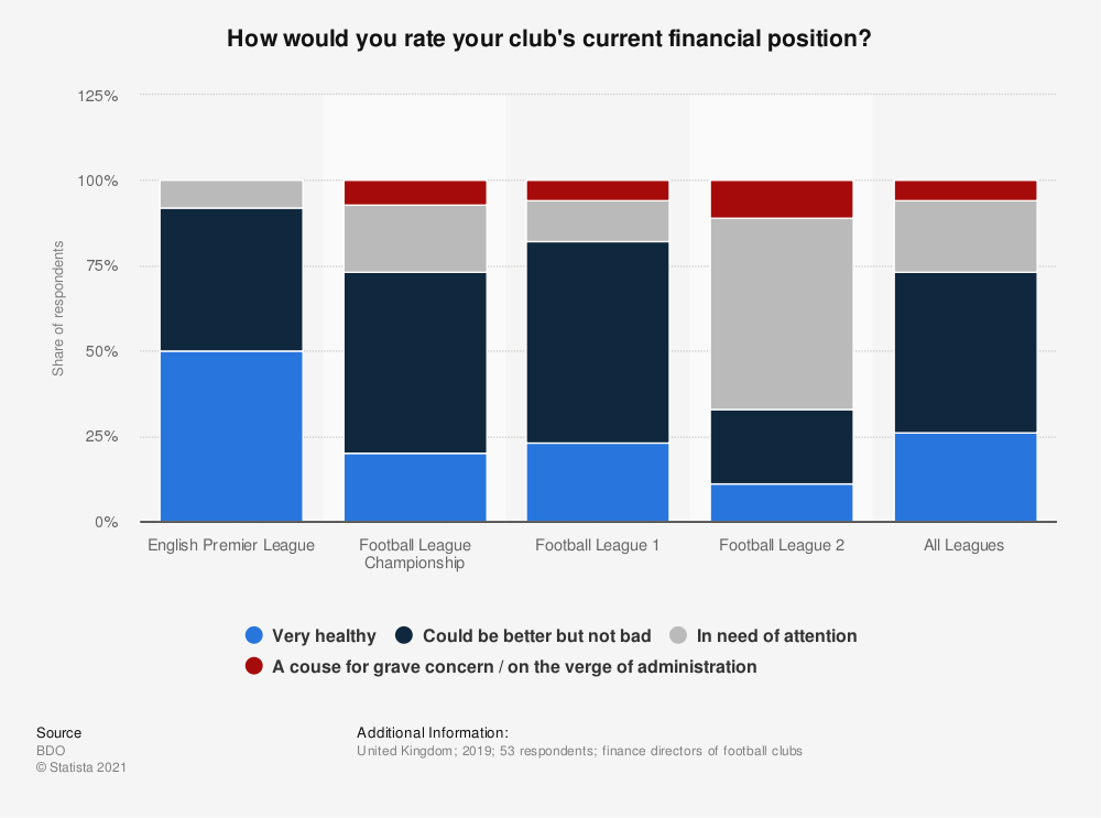 Statistic: How would you rate your club's current financial position? | Statista