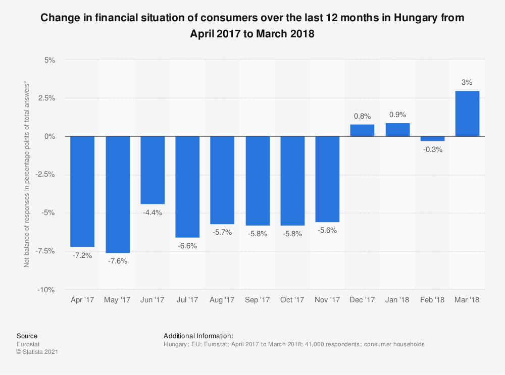 Statistic: Change in financial situation of consumers over the last 12 months in Hungary from April 2017 to March 2018 | Statista