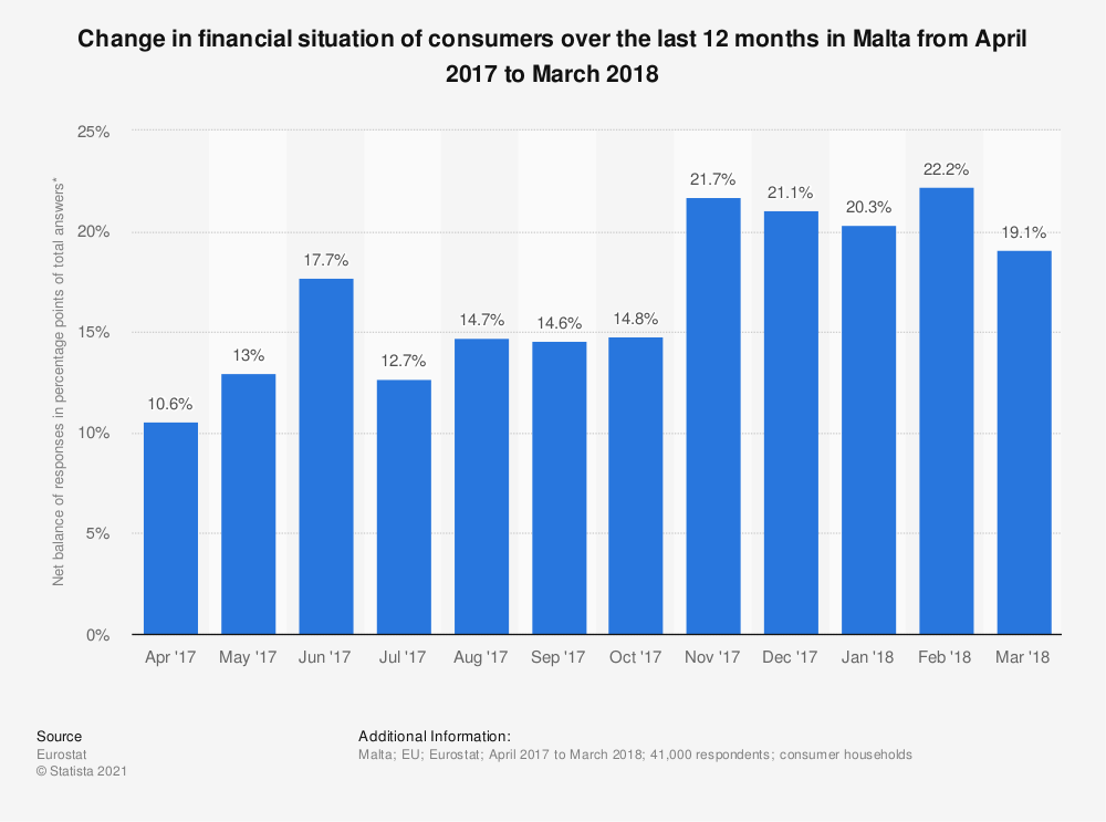Statistic: Change in financial situation of consumers over the last 12 months in Malta from April 2017 to March 2018 | Statista