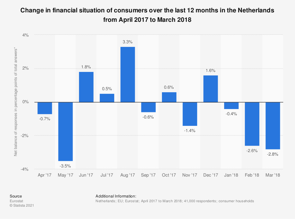Statistic: Change in financial situation of consumers over the last 12 months in the Netherlands from April 2017 to March 2018 | Statista