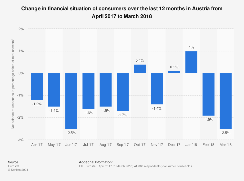 Statistic: Change in financial situation of consumers over the last 12 months in Austria from April 2017 to March 2018 | Statista
