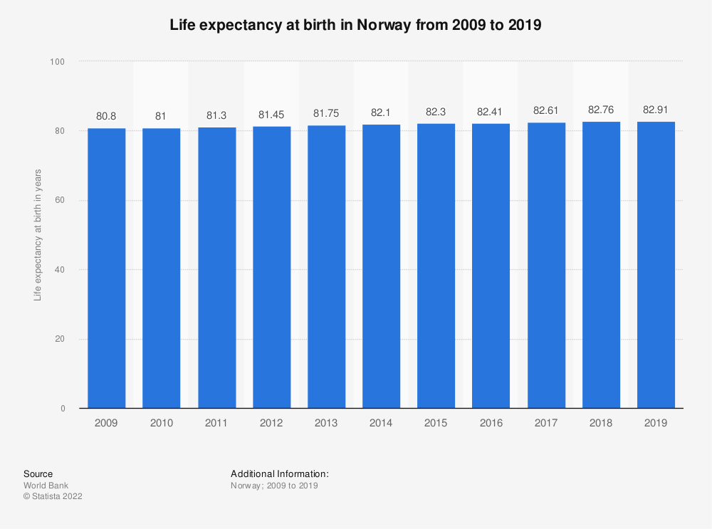 Statistic: Life expectancy at birth in Norway from 2008 to 2018 | Statista
