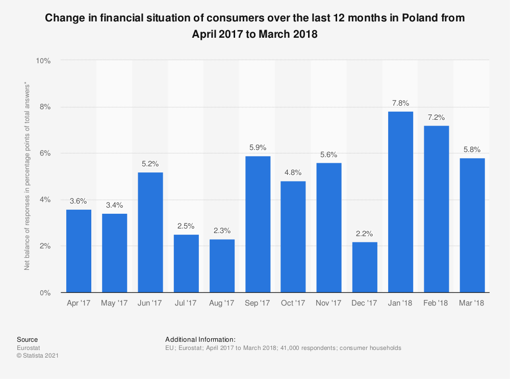 Statistic: Change in financial situation of consumers over the last 12 months in Poland from April 2017 to March 2018 | Statista