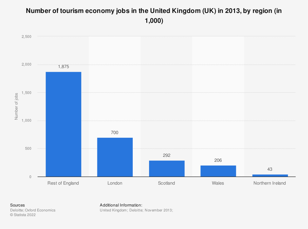 Statistic: Number of tourism economy jobs in the United Kingdom (UK) in 2013, by region (in 1,000) | Statista