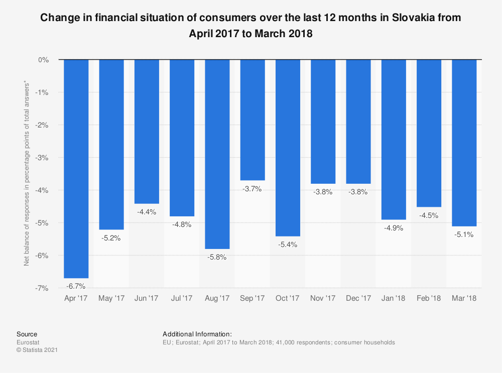 Statistic: Change in financial situation of consumers over the last 12 months in Slovakia from April 2017 to March 2018 | Statista