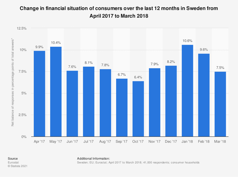 Statistic: Change in financial situation of consumers over the last 12 months in Sweden from April 2017 to March 2018 | Statista
