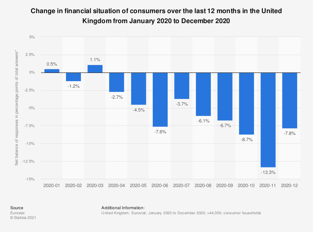 Statistic: Change in financial situation of consumers over the last 12 months in the United Kingdom from June 2018 to March 2019 | Statista
